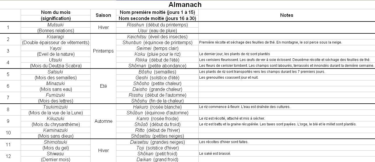Calendrier Sans Annee.Calendrier Et Mesure Du Temps Wikis Pathfinder Fr